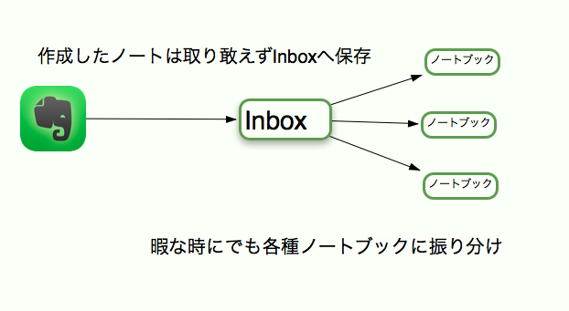 Evernote Inboxとは